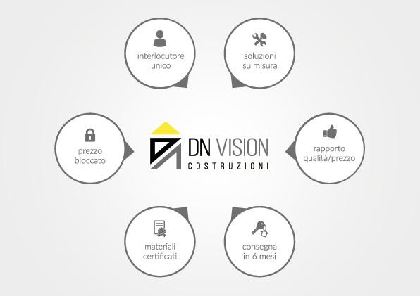 Costruisci la tua casa dn vision for Costruisci la tua casa personalizzata